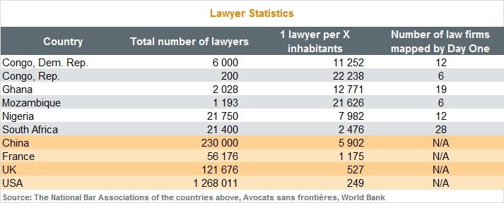Graph Lawyer Statistics