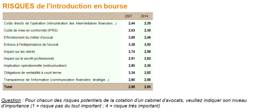 7 risque introduction en bourse avocats