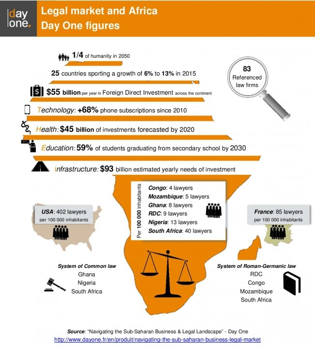Legal market in Africa Day One figures