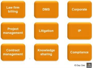 processes-digitization-law-department